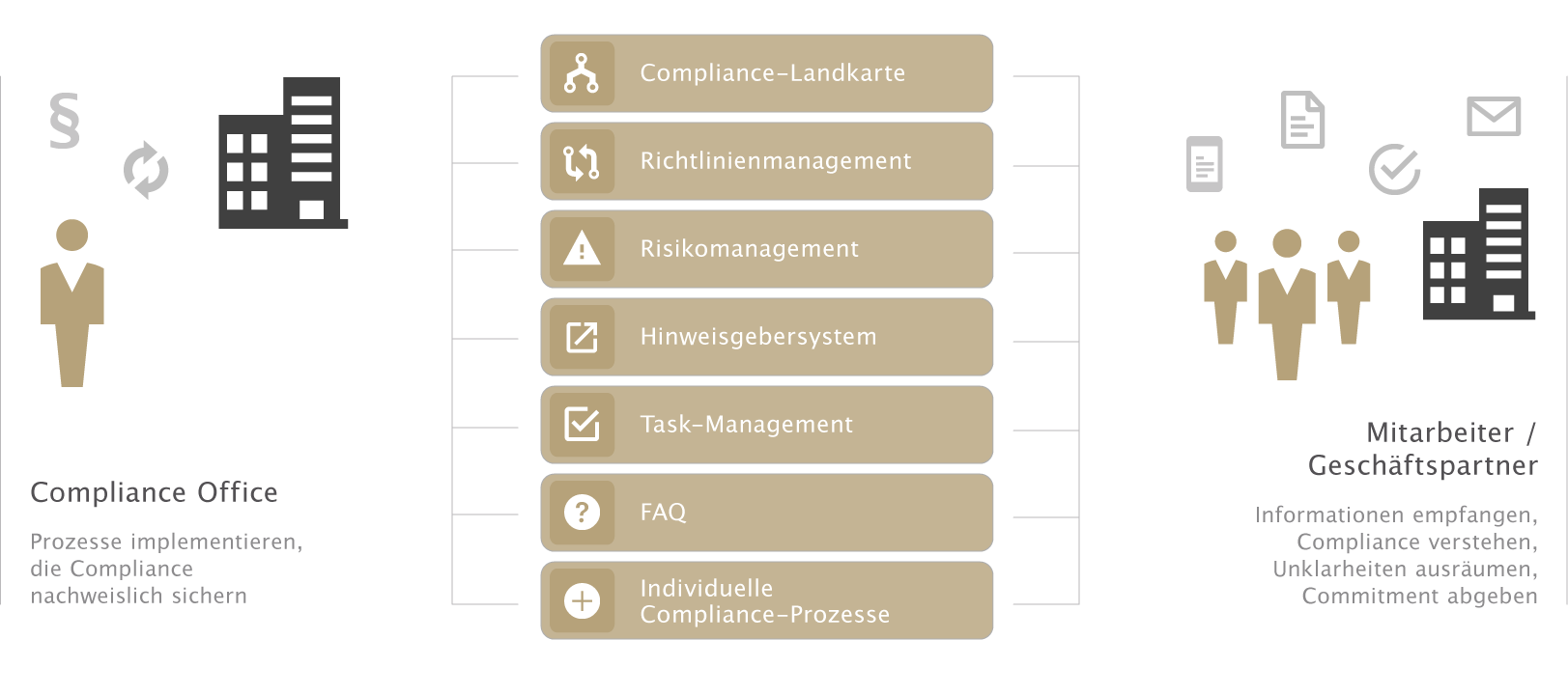 Produktgrafik der Compliance Management Software otris compliance