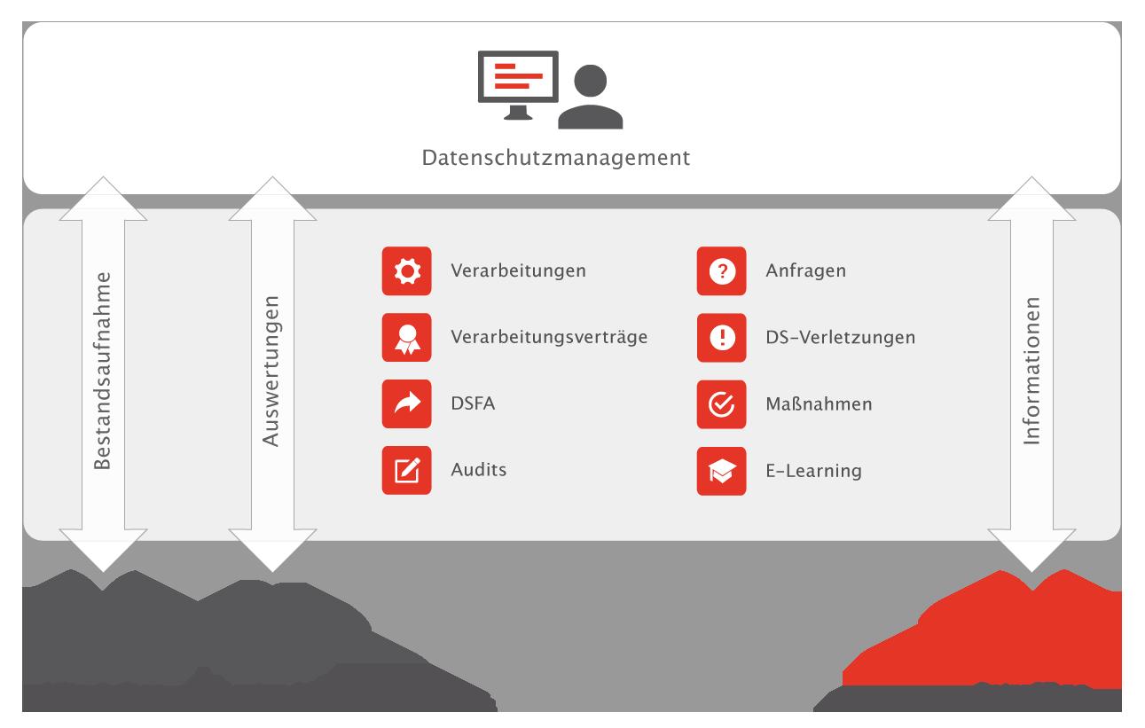 Produktgrafik-Datenschutzmanagement