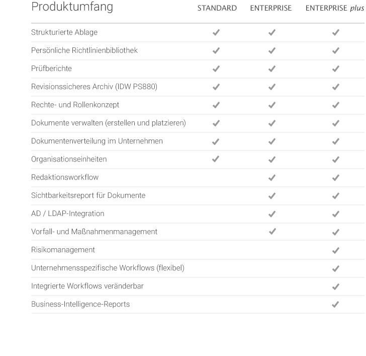 Übersicht Produktumfang - Compliance Management Software otris compliance