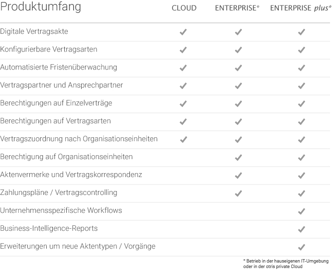 Vertragsmanagement Software otris contract - Produktumfang mobil