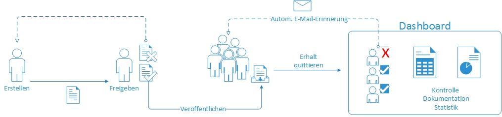 otris-compliance_Veröffentlichungsprozess Richtlinie