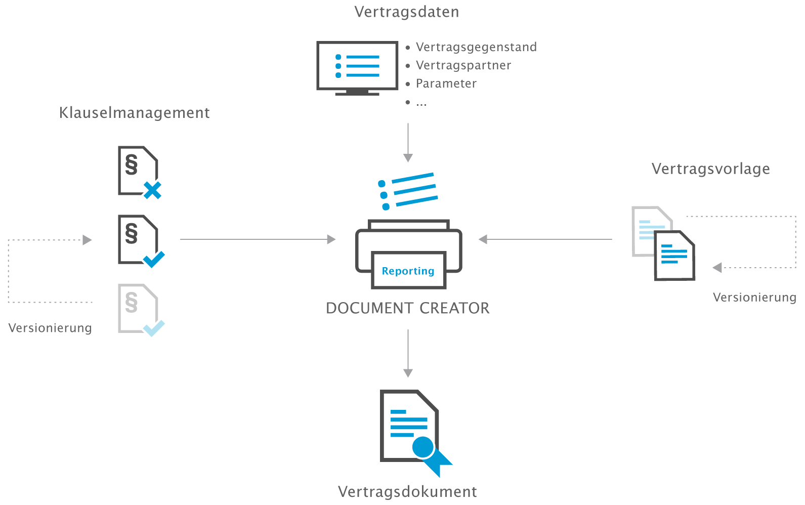otris- document-creator