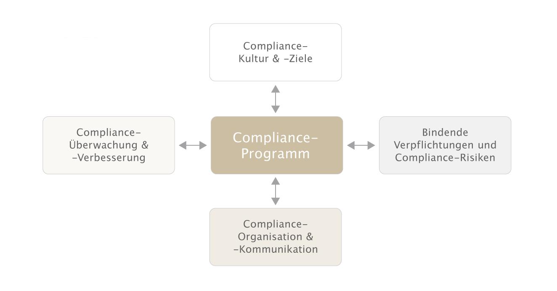 Grafik Kernelemente eines Compliance Management Systems