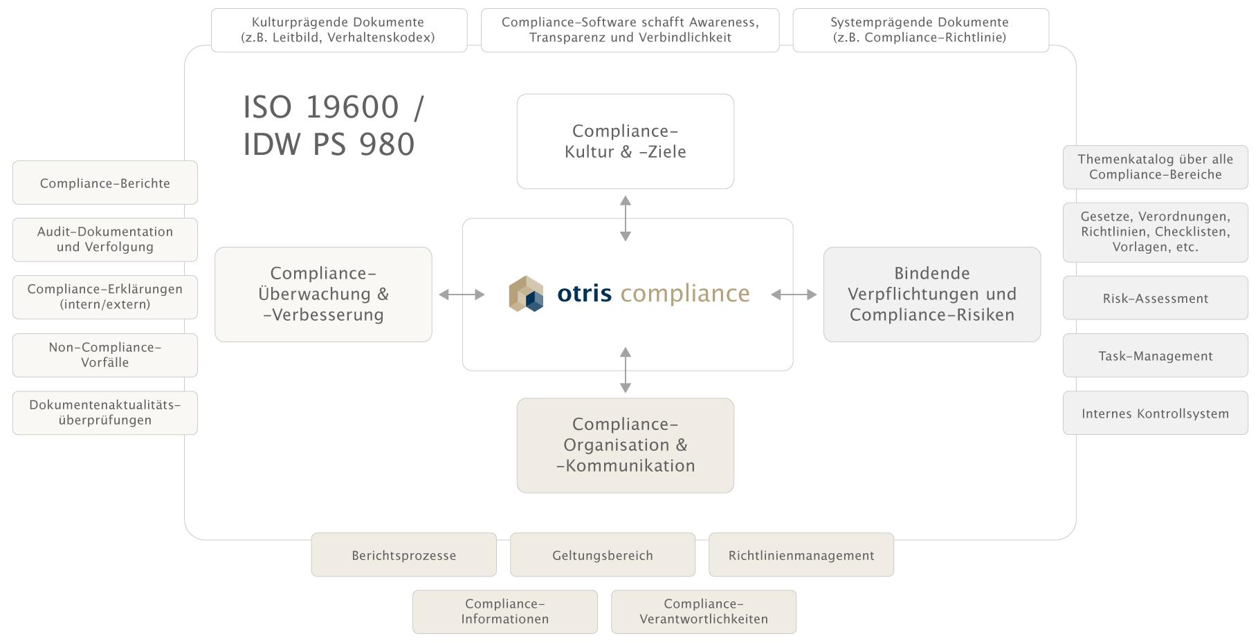 otris compliance - ganzheitliches CMS-Modell