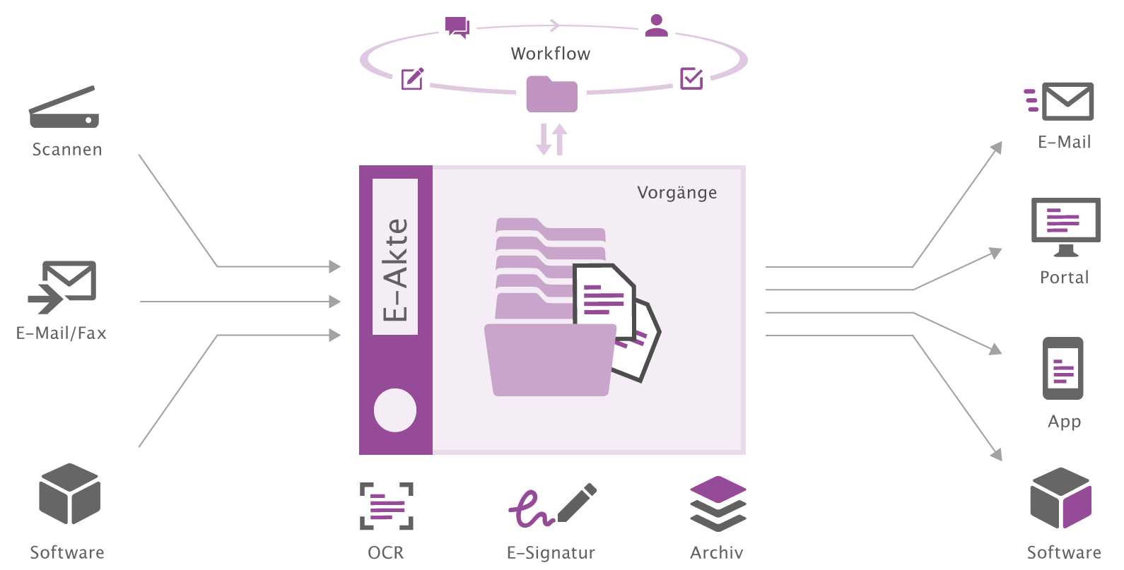 Digitale Aktenlösungen wie IP-Akte, Prozessakte, Projektakte, HR-Akte mit otris dossier