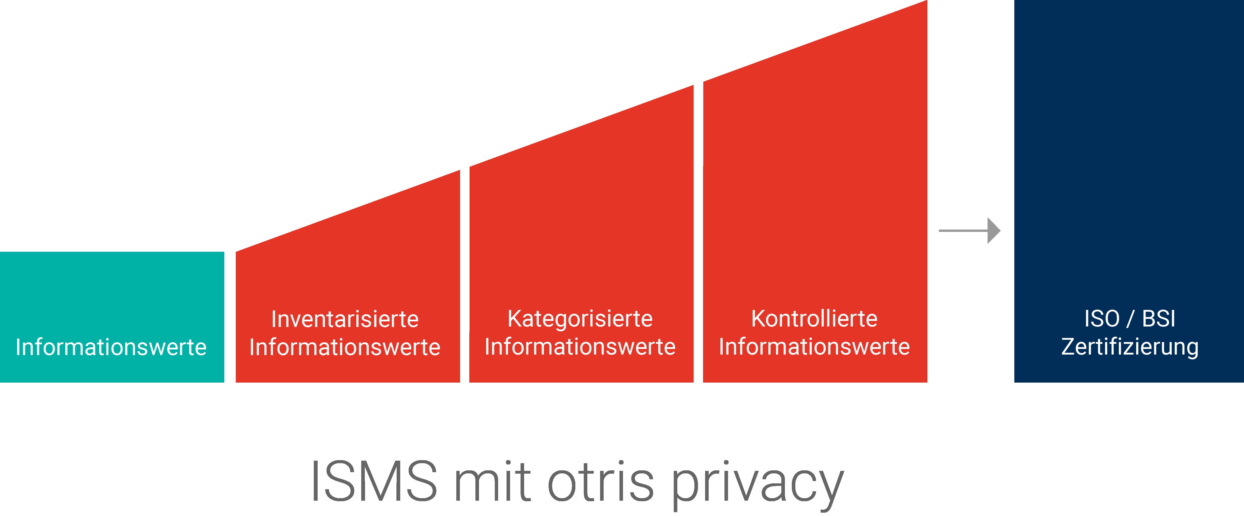 ISMS-Grafik_V4