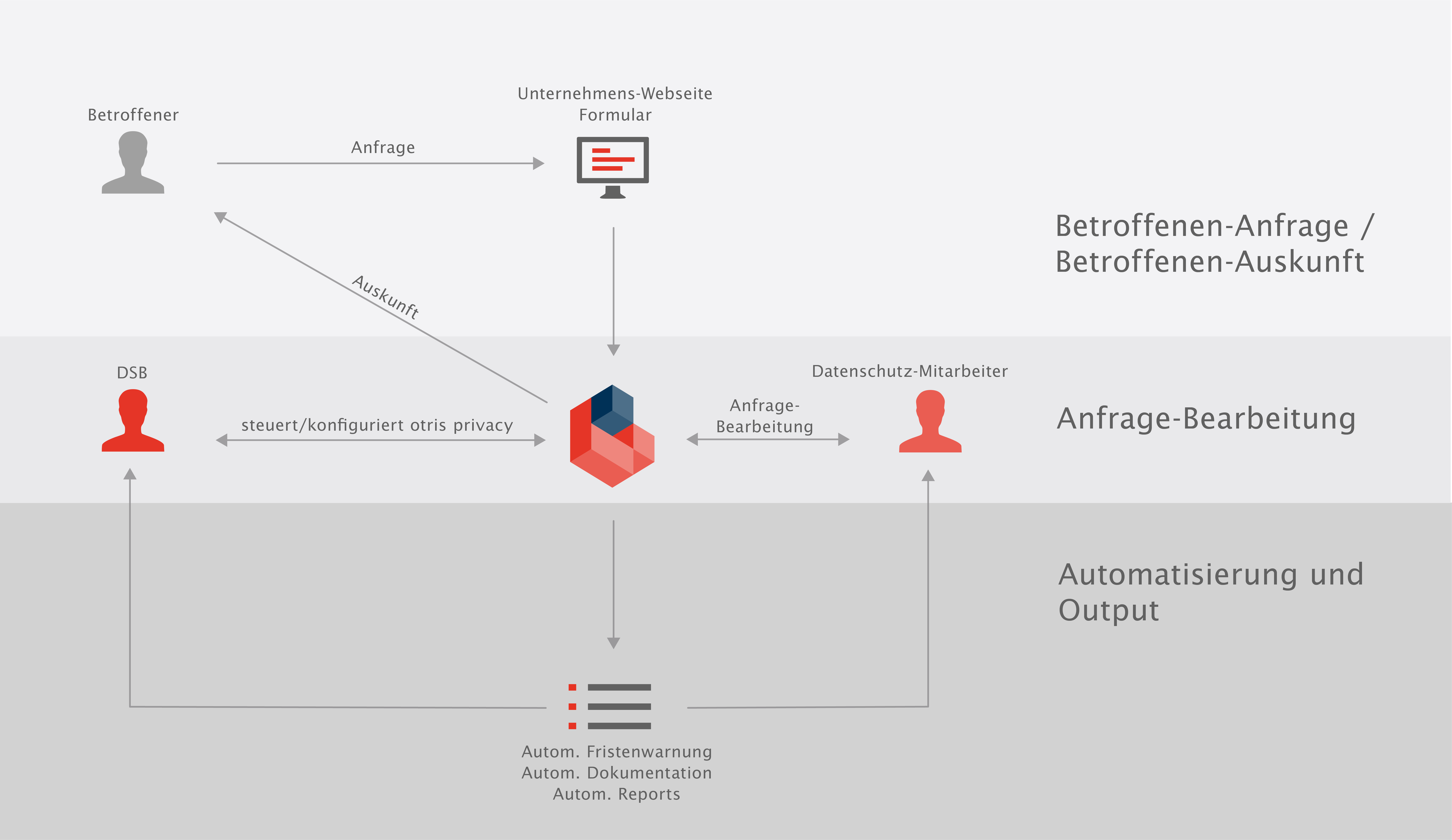 Datenschutz automatisieren (Folge 2: Betroffenenanfragen managen)