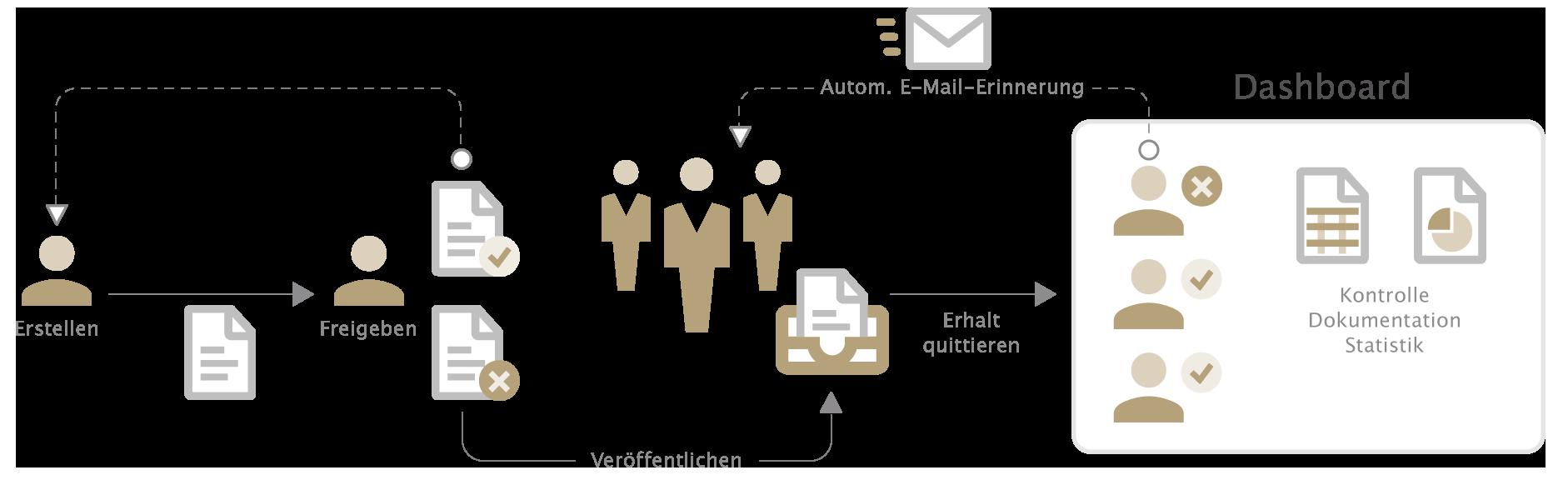 Digitales Richtlinienmanagement mit otris software