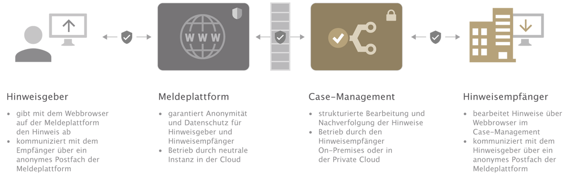 Produktgrafik - otris Hinweisgebersystem mit Meldeplattform und Case Management