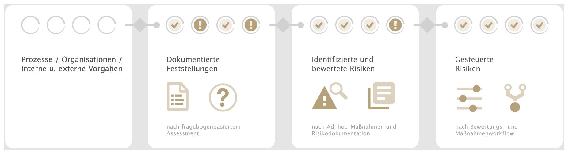 otris software - Risikomanagement