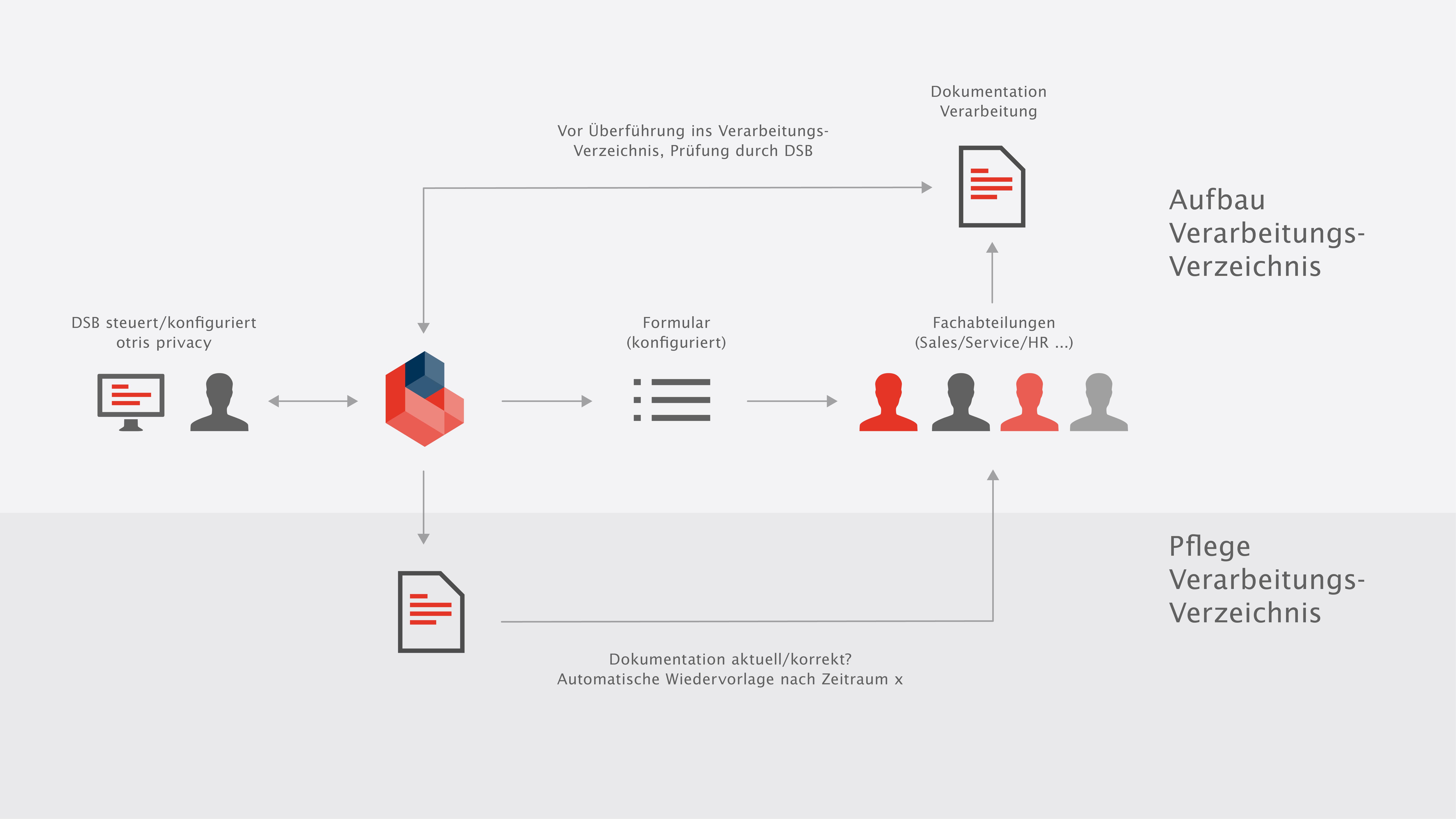 Datenschutz automatisieren (Folge 1: Melde- und Aktualisierungsworkflow)